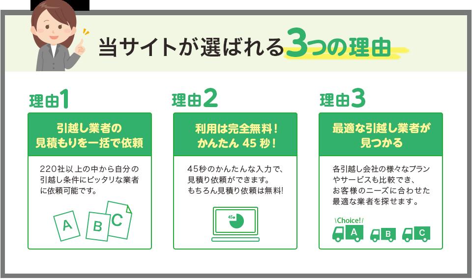 当サイトが選ばれる3つの理由:1引越し業者の見積もりを一括で依頼。2利用は完全無料かんたん45秒。3最適な引越し業者が見つかる。