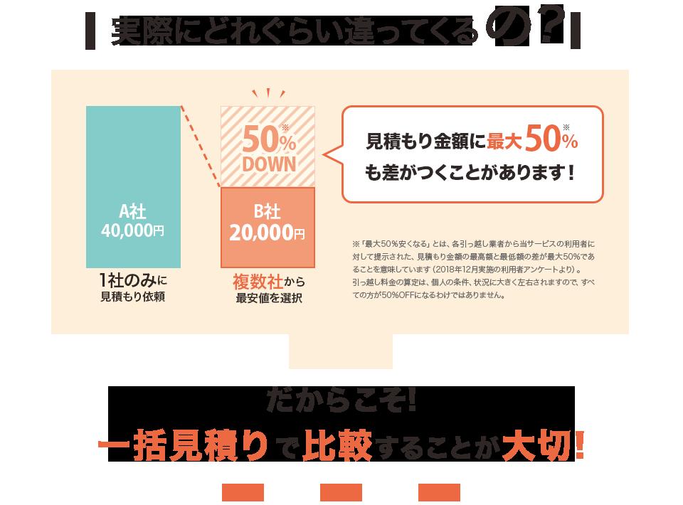 実際に、見積もり金額に最大50%も差が月ことがあります!だからこそ、一括見積もりで比較することが大切!